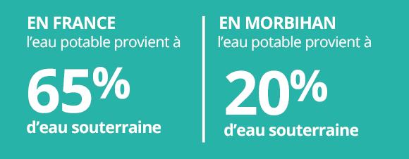 Eau du Morbihan | Comparaison des ressources souterraine d'eau au niveau national par rapport au Morbihan