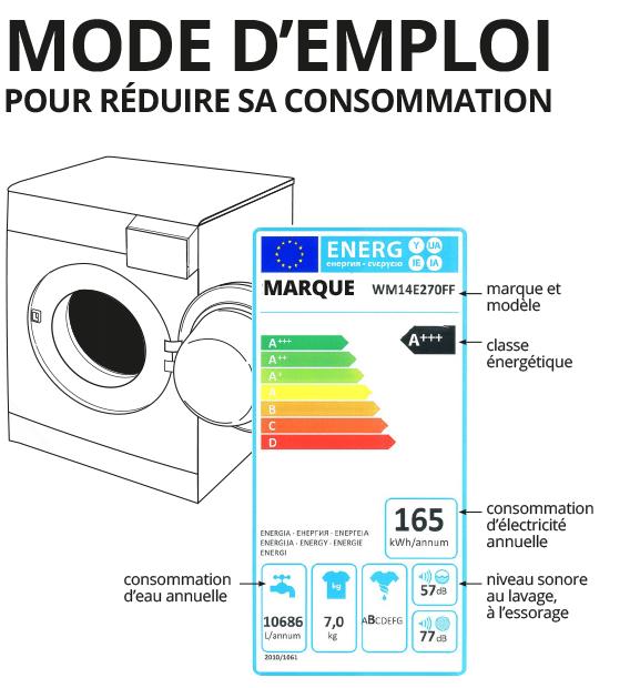 schéma lave-linge économe