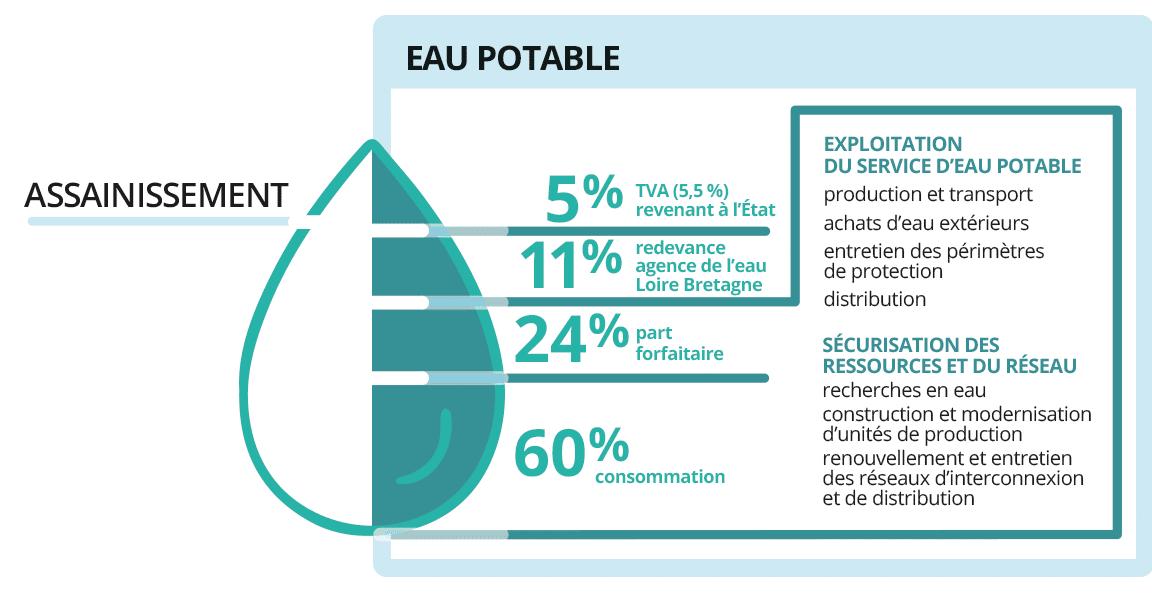 schéma eau potable - assainissement